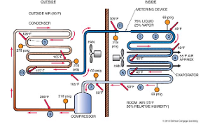 Refrigeration Cycle Theory